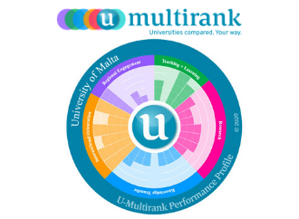 Multirank ranking